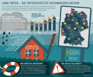 Land unter ... Die unterschätzte Hochwasser-Gefahr